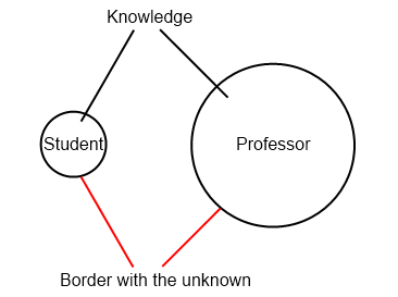 Picture showing that the student's knowledge had a shorter border to the unknown.